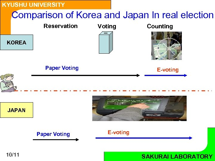 KYUSHU UNIVERSITY Comparison of Korea and Japan In real election Reservation Voting Counting KOREA