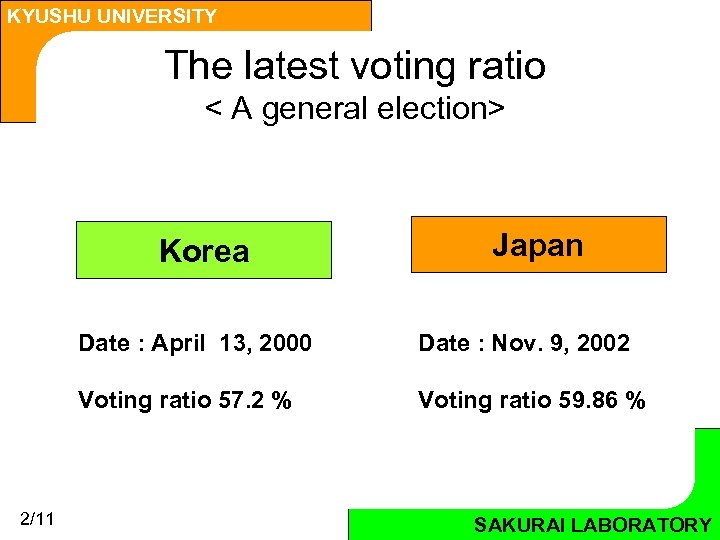 KYUSHU UNIVERSITY The latest voting ratio < A general election> Korea Japan Date :