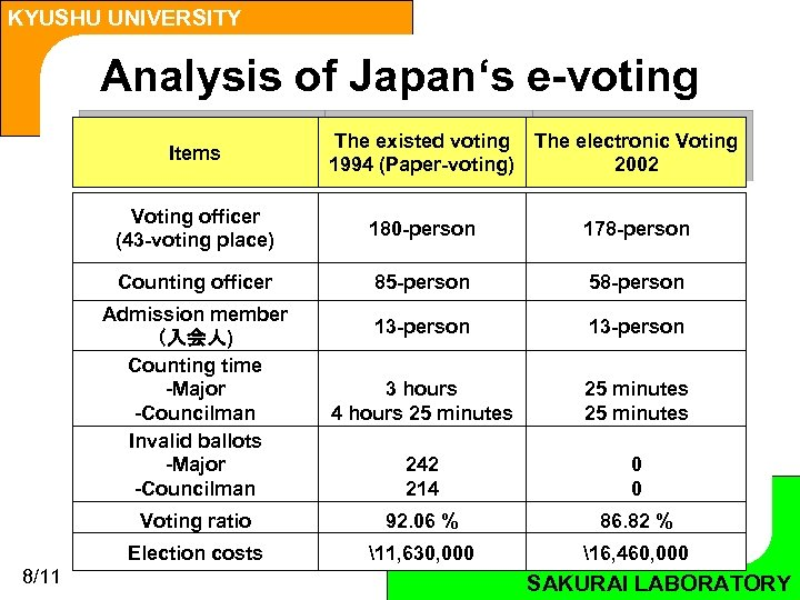 KYUSHU UNIVERSITY Analysis of Japan's e-voting Items The existed voting The electronic Voting 1994