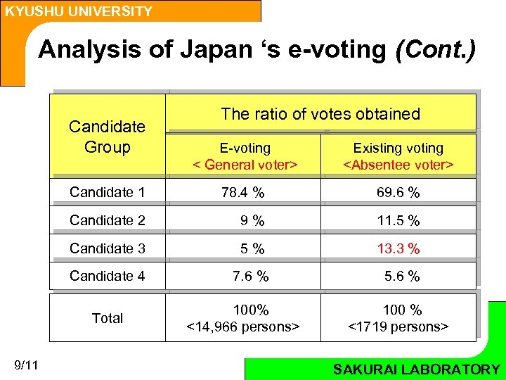 KYUSHU UNIVERSITY Analysis of Japan 's e-voting (Cont. ) Candidate Group The ratio of
