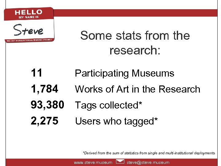 Some stats from the research: 11 1, 784 93, 380 2, 275 Participating Museums