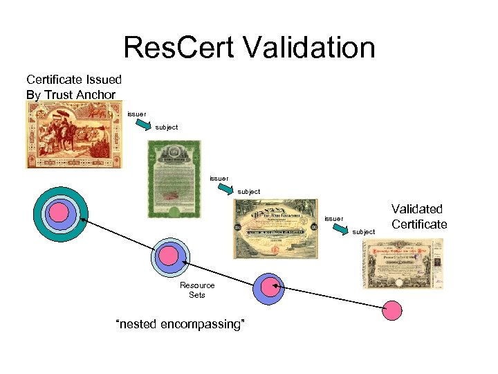 """Res. Cert Validation Certificate Issued By Trust Anchor issuer subject Resource Sets """"nested encompassing"""""""