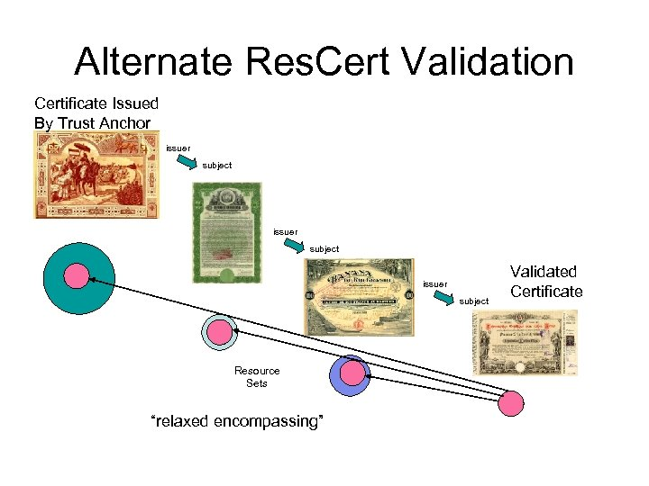 """Alternate Res. Cert Validation Certificate Issued By Trust Anchor issuer subject Resource Sets """"relaxed"""