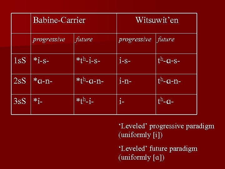 Babine-Carrier progressive Witsuwit'en future progressive future 1 s. S *i-s- *th-i-s- th-ɑ-s- 2 s.