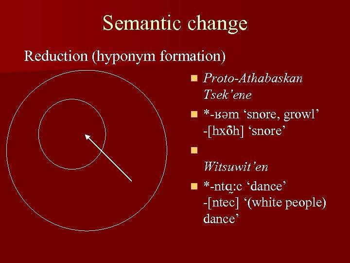 Semantic change Reduction (hyponym formation) Proto-Athabaskan Tsek'ene n *-ʁəm 'snore, growl' -[hxõ h] 'snore'