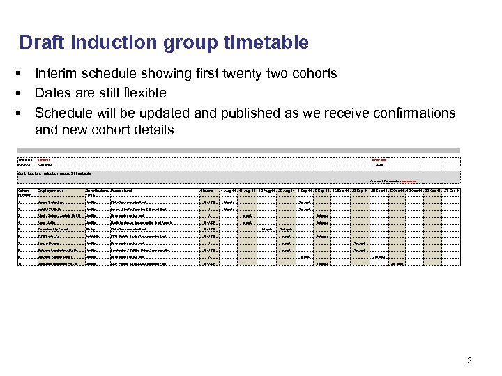 Draft induction group timetable § Interim schedule showing first twenty two cohorts § Dates