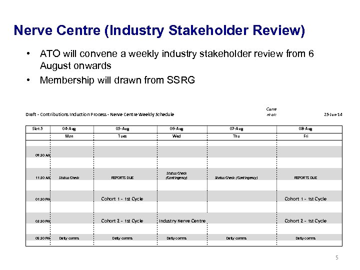 Nerve Centre (Industry Stakeholder Review) • ATO will convene a weekly industry stakeholder review