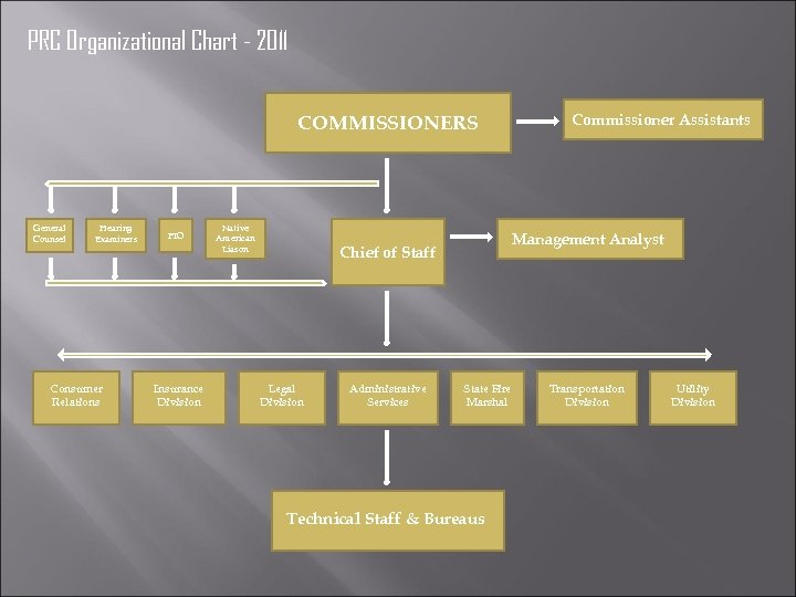 PRC Organizational Chart - 2011 COMMISSIONERS General Counsel Hearing Examiners Consumer Relations PIO Insurance