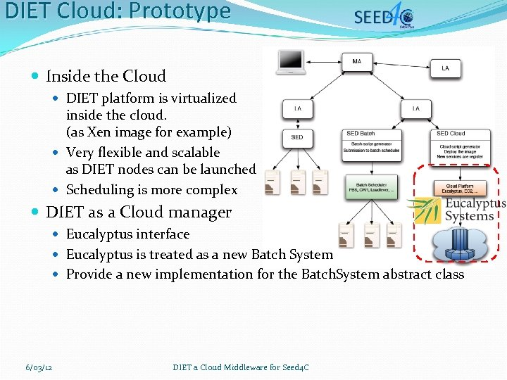 DIET Cloud: Prototype Inside the Cloud DIET platform is virtualized inside the cloud. (as