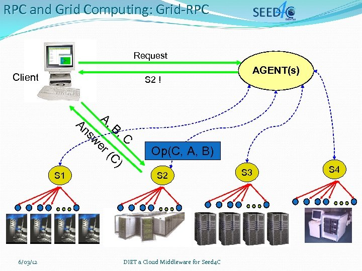 RPC and Grid Computing: Grid-RPC Request Client S 2 ! B, C Op(C, A,
