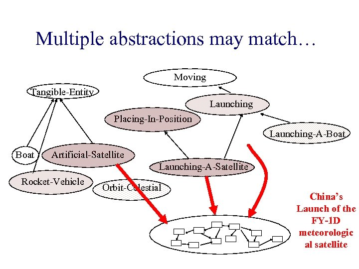 Multiple abstractions may match… Moving Tangible-Entity Launching Placing-In-Position Launching-A-Boat Artificial-Satellite Launching-A-Satellite Rocket-Vehicle Orbit-Celestial China's