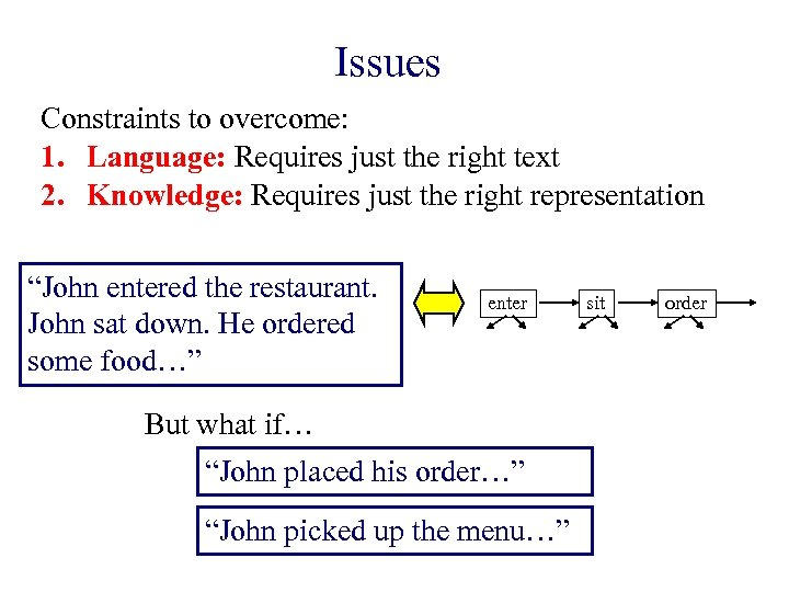 Issues Constraints to overcome: 1. Language: Requires just the right text 2. Knowledge: Requires