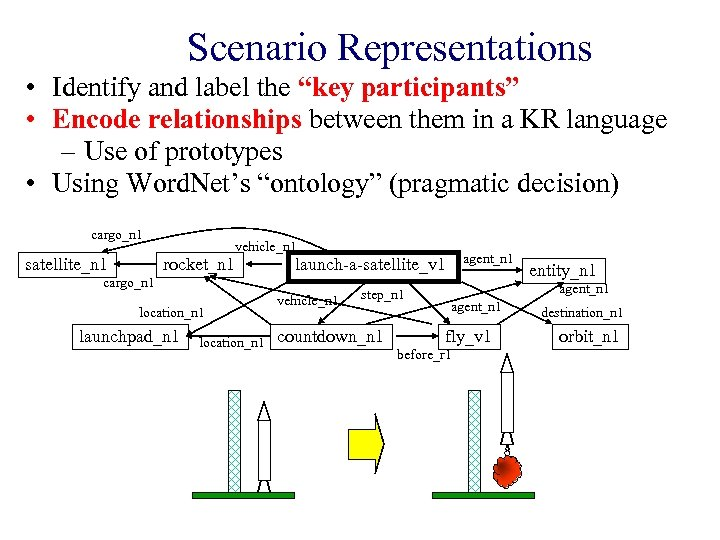 "Scenario Representations • Identify and label the ""key participants"" • Encode relationships between them"