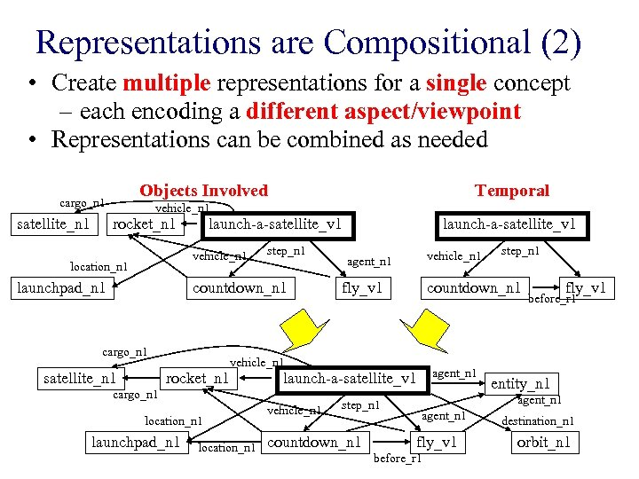 Representations are Compositional (2) • Create multiple representations for a single concept – each