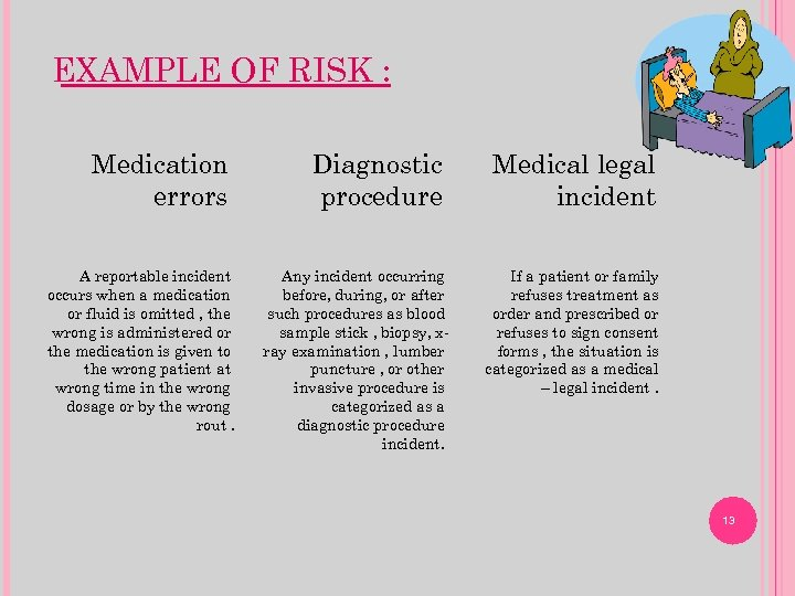 EXAMPLE OF RISK : Medication errors A reportable incident occurs when a medication or