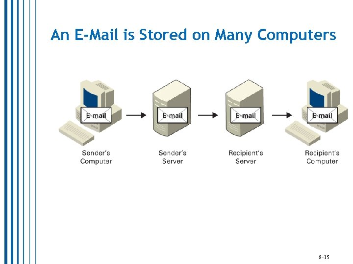 An E-Mail is Stored on Many Computers 8 -15