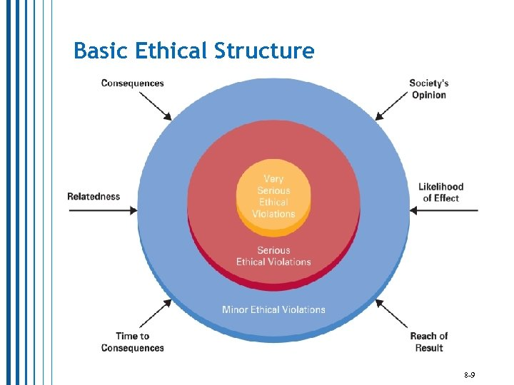 Basic Ethical Structure 8 -9