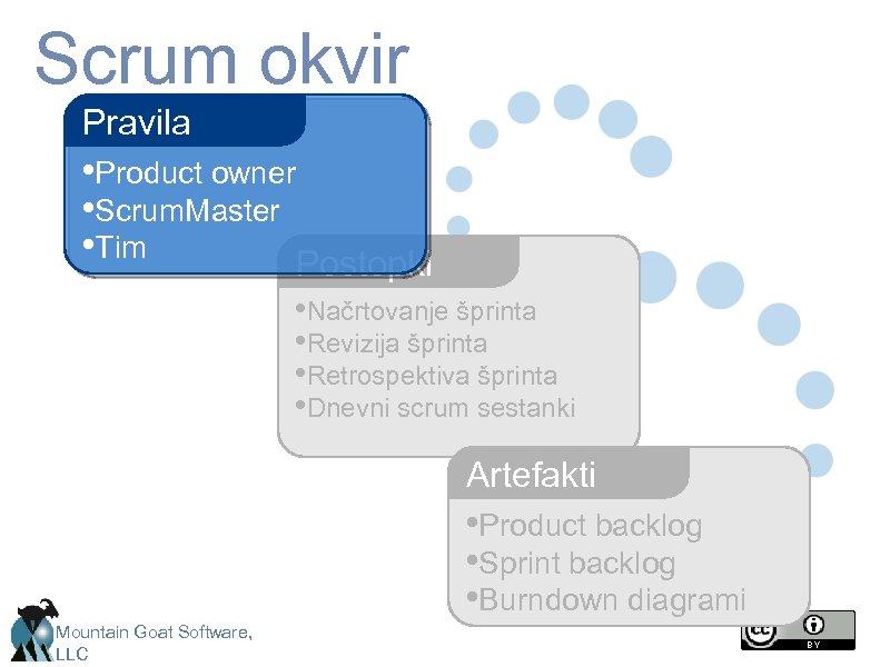 Scrum okvir Pravila • Product owner • Scrum. Master • Tim Postopki • Načrtovanje