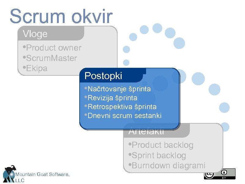 Scrum okvir Vloge • Product owner • Scrum. Master • Ekipa Postopki • Načrtovanje