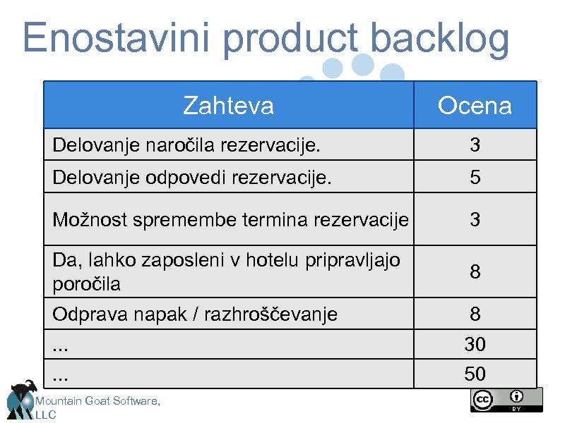 Enostavini product backlog Zahteva Ocena Delovanje naročila rezervacije. 3 Delovanje odpovedi rezervacije. 5 Možnost