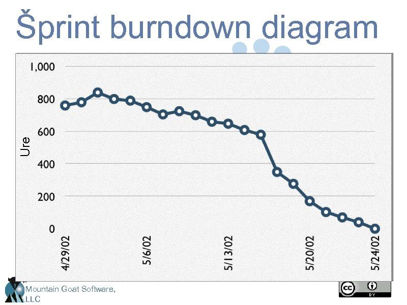 Ure Šprint burndown diagram Mountain Goat Software, LLC