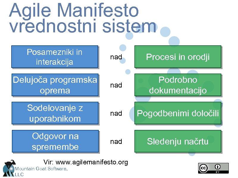 Agile Manifesto vrednostni sistem Posamezniki in interakcija nad Procesi in orodji Delujoča programska oprema