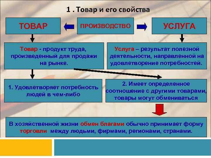 1. Товар и его свойства ТОВАР ПРОИЗВОДСТВО УСЛУГА Товар - продукт труда, произведенный для