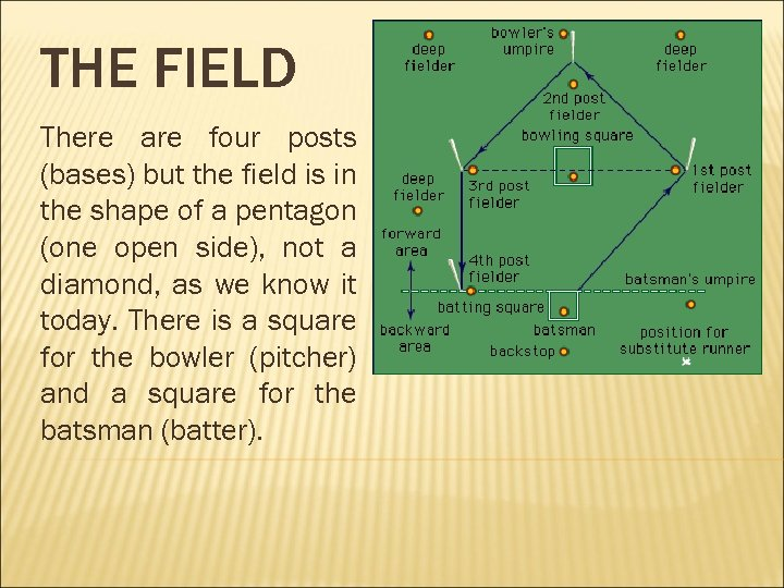 THE FIELD There are four posts (bases) but the field is in the shape
