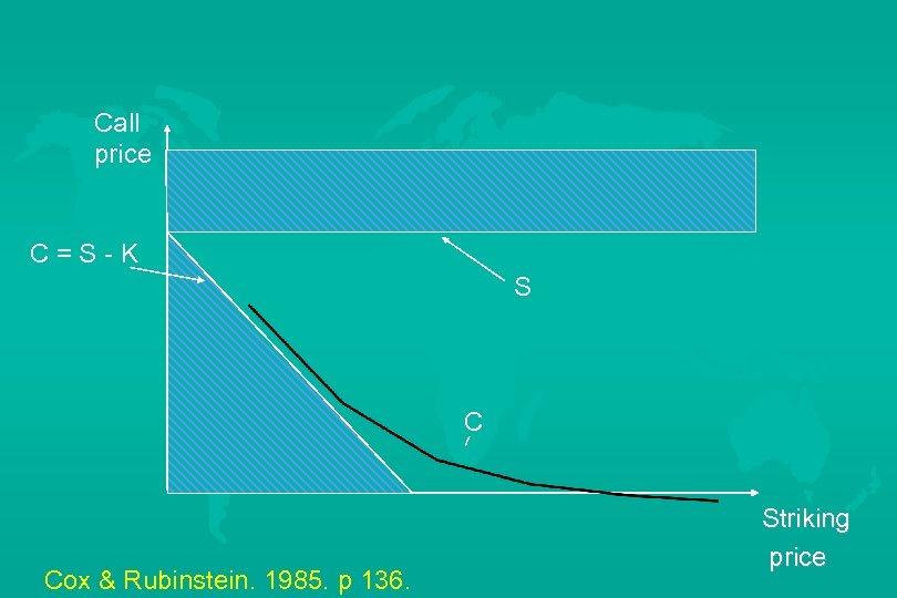 Call price C=S-K S C Cox & Rubinstein. 1985. p 136. Striking price
