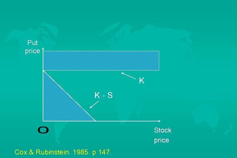 Put price K K-S Stock price Cox & Rubinstein. 1985. p 147.