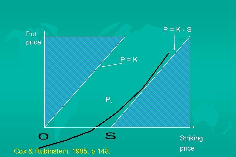 P=K-S Put price P=K P Cox & Rubinstein. 1985. p 148. Striking price