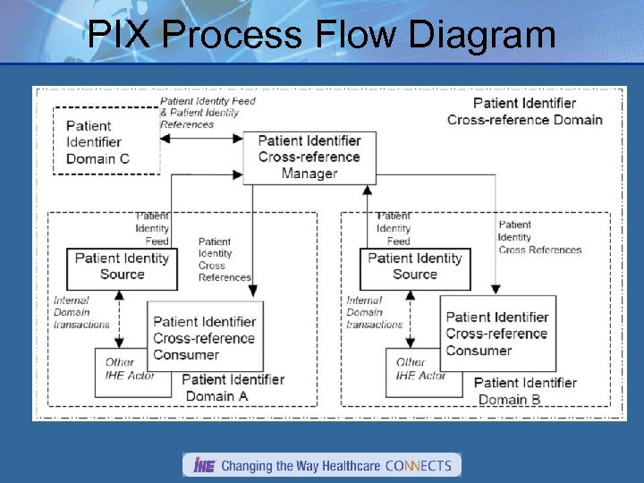 PIX Process Flow Diagram
