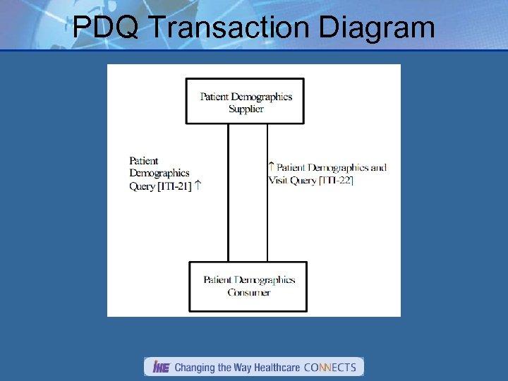 PDQ Transaction Diagram