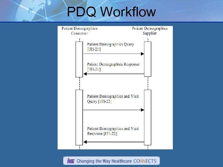 PDQ Workflow