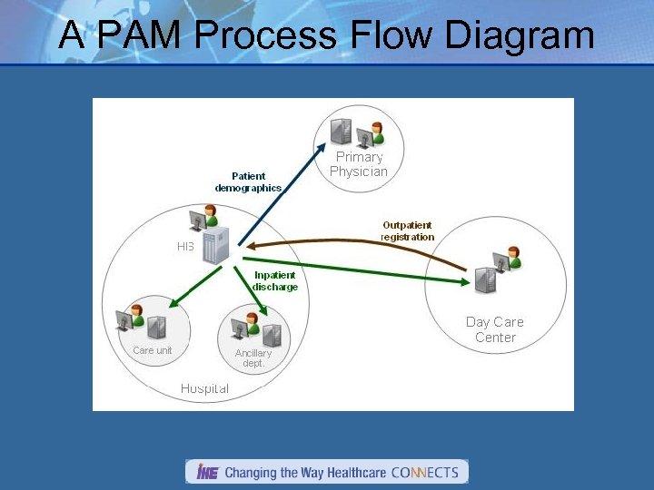 A PAM Process Flow Diagram