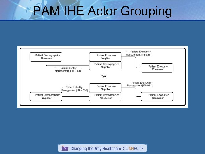 PAM IHE Actor Grouping