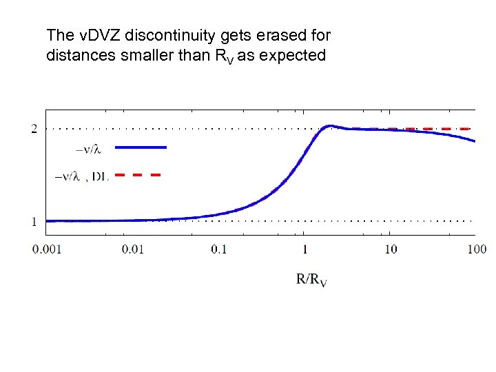 The v. DVZ discontinuity gets erased for distances smaller than RV as expected