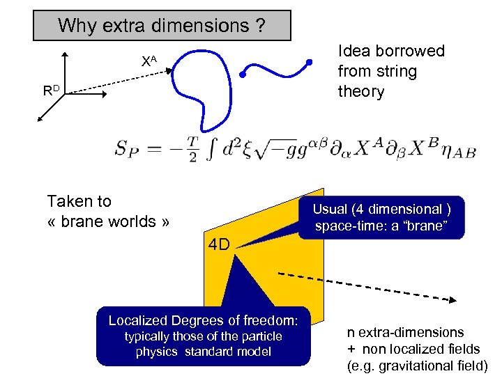 Why extra dimensions ? Idea borrowed from string theory XA RD Taken to «