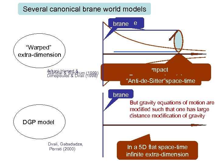 "Several canonical brane world models brane ""Warped"" Compact extra-dimensions Arkani-Hamed & Randall & Sundrum"