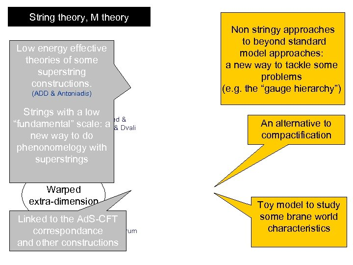 String theory, M theory Low energy effective theories of some superstring Compact constructions. (ADD