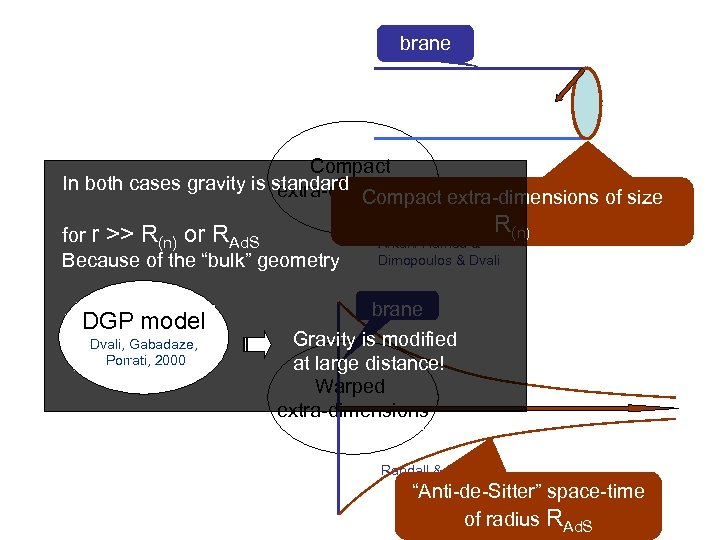 brane Compact In both cases gravity is standard extra-dimensions Compact extra-dimensions of size for