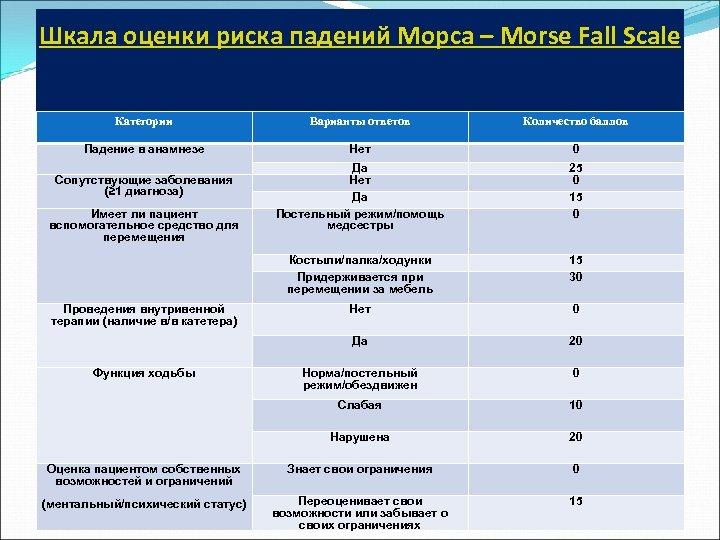Шкала оценки риска падений Морса – Morse Fall Scale Категории Варианты ответов Количество баллов