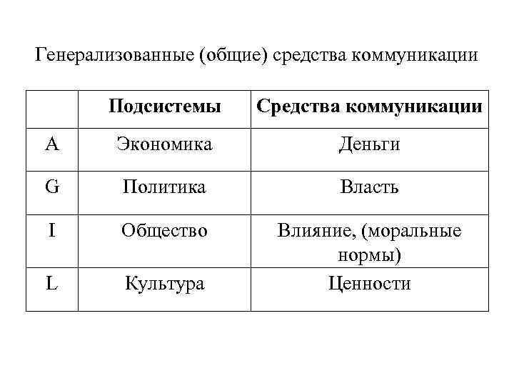 Генерализованные (общие) средства коммуникации Подсистемы Средства коммуникации A Экономика Деньги G Политика Власть I