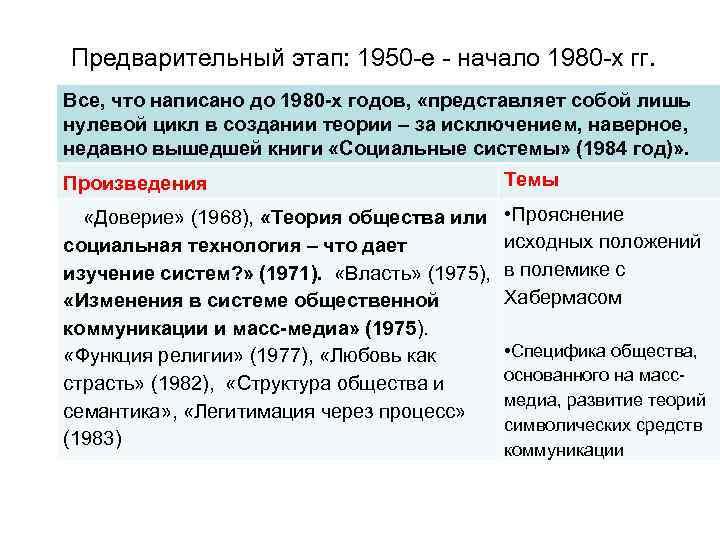 Предварительный этап: 1950 е начало 1980 х гг. Все, что написано до 1980 х