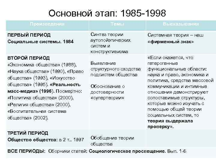 Основной этап: 1985 1998 Произведения ПЕРВЫЙ ПЕРИОД Социальные системы. 1984 ВТОРОЙ ПЕРИОД «Экономика общества»