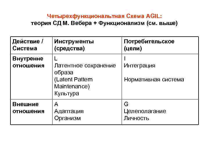 Четырехфункциональтная Схема AGIL: теория СД М. Вебера + Функционализм (см. выше) Действие / Система