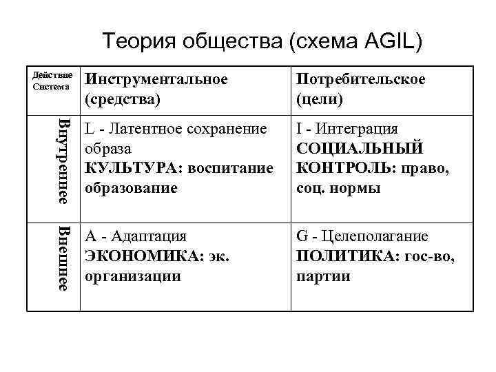 Теория общества (схема AGIL) Инструментальное (средства) Потребительское (цели) Внутреннее L - Латентное сохранение образа