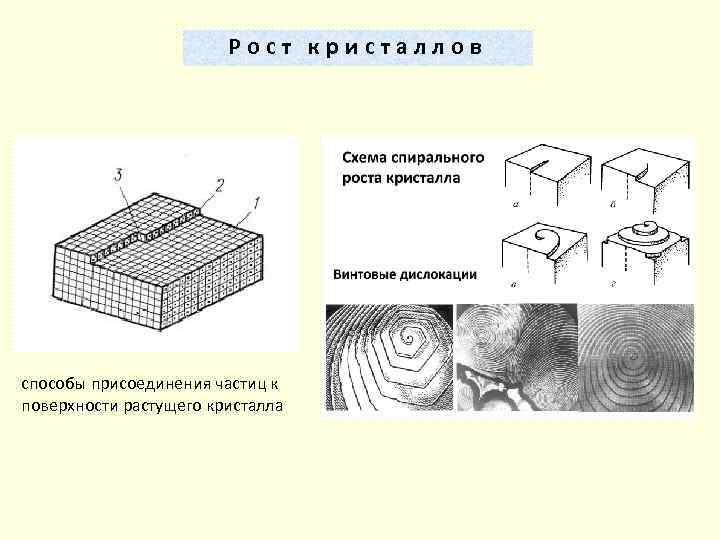 Рост кристаллов способы присоединения частиц к поверхности растущего кристалла