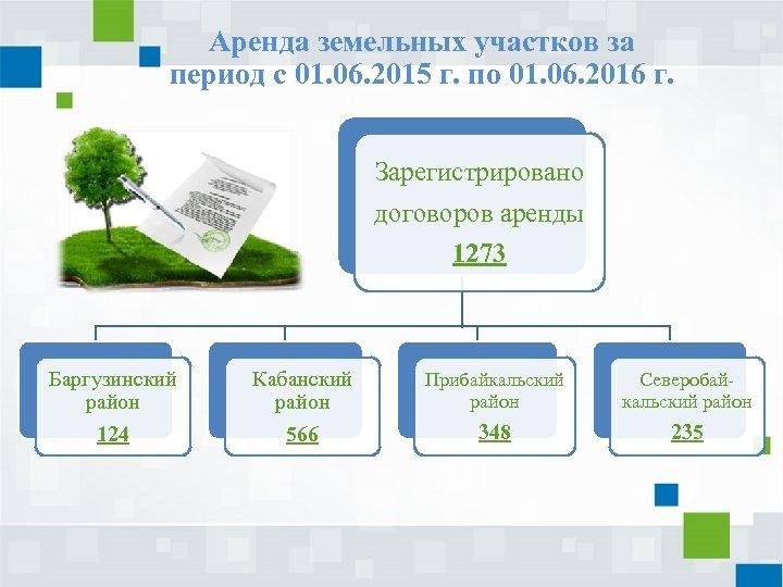 Аренда земельных участков за период с 01. 06. 2015 г. по 01. 06. 2016