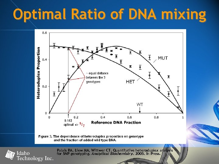 Optimal Ratio of DNA mixing Palais RA, Liew MA, Wittwer CT. Quantitative heteroduplex analysis